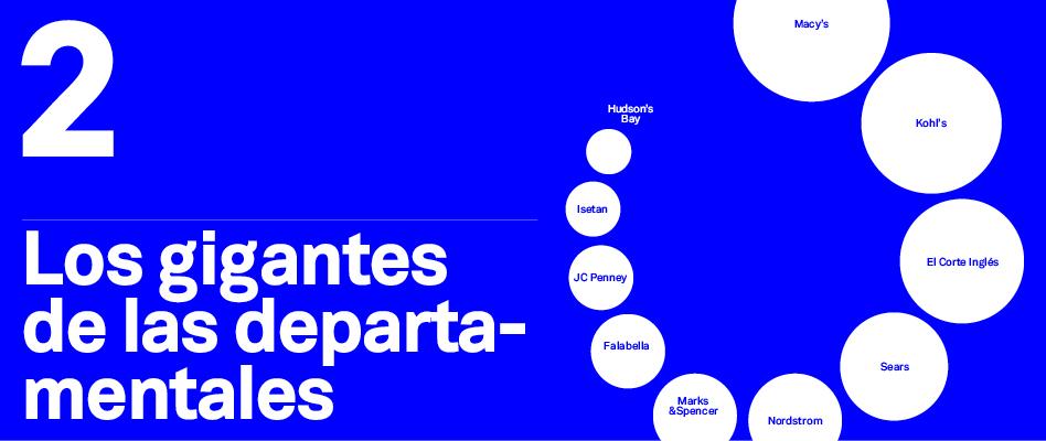 El Mapa de la Moda 2019 (II): Los titanes de las tiendas departamentales